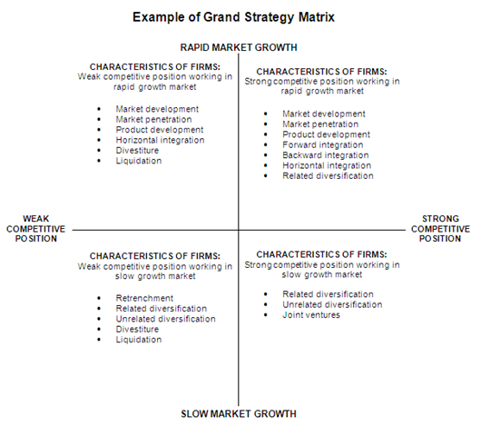 gm grand strategy matrix Strategy analysis 23 11 o swot matrix 23 12 o external factors evaluation matrix 27 13 o internal factors evaluation matrix 37 14 o competitive profile matrix 38 15 o bcg 42 16 o strategic position & action evaluation 45 17 o grand strategic matrix 49 18 o quantiative strategic planing matrix 53 iv.