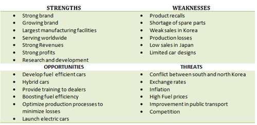 SWOT analysis of Hyundai