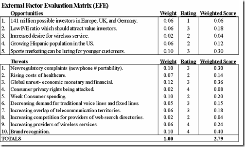 competitive profile matrix in strategic management