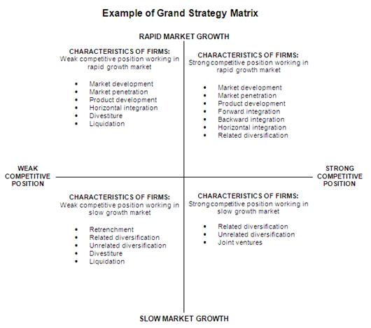 how are the swot matrix, space matrix, bcg matrix, ie matrix, and grand strategy matrix similar?